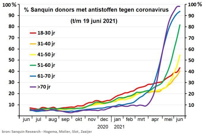 In alle leeftijdscategorieën schiet de afweer tegen het coronavirus omhoog.