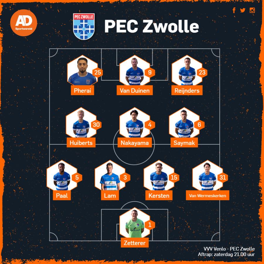 Vermoedelijke opstelling PEC Zwolle.