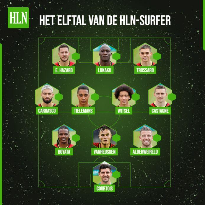 Het elftal van de HLN-surfer.