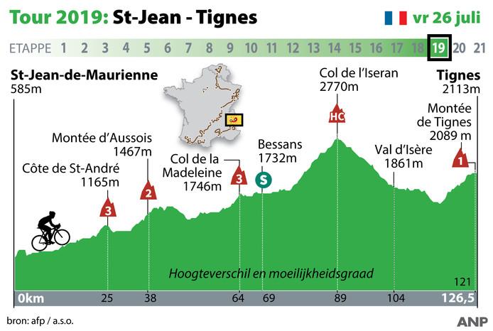 Het profiel van de negentiende etappe in de Tour.