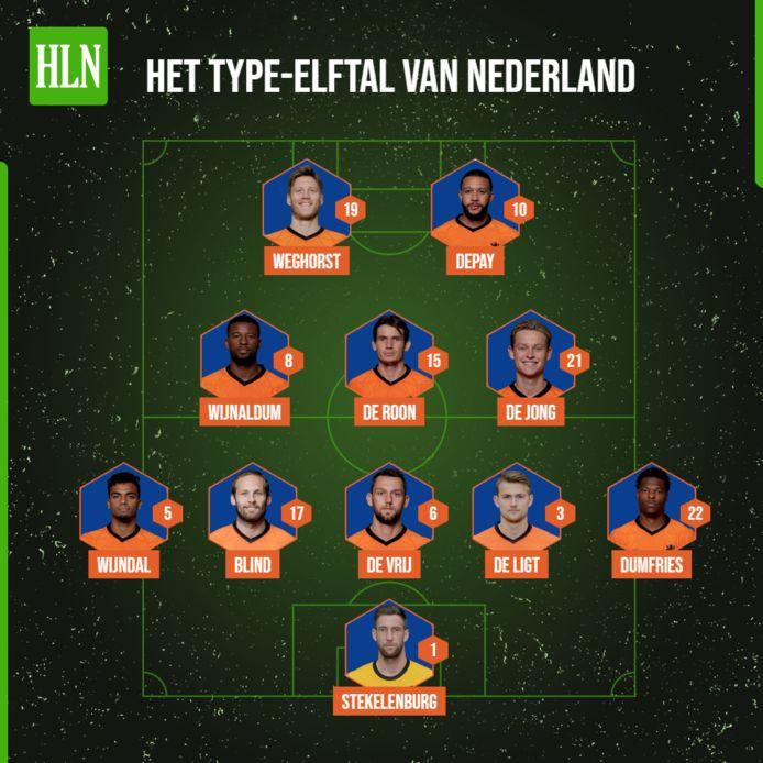 De verwachte basiself van Nederland.