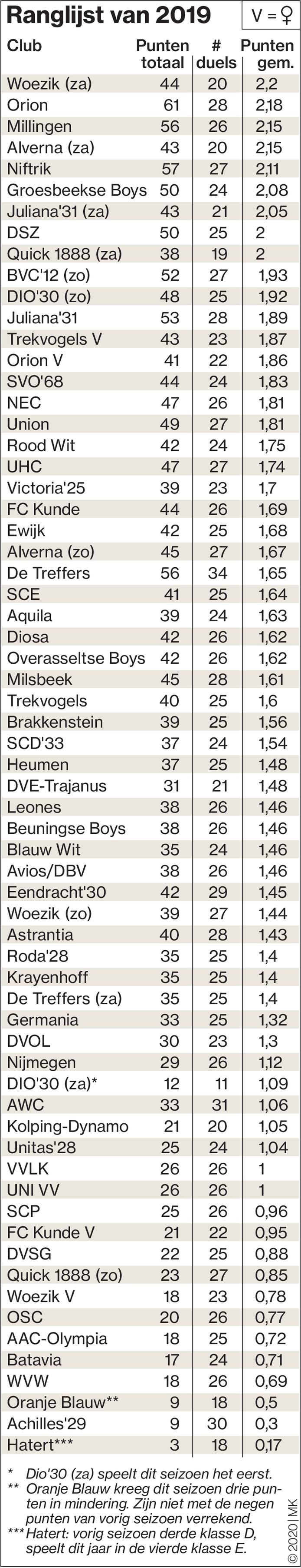 3384, infographic, Marcel, Kuster, ranglijst voetbal, amateurvoetbal, Nijmegen
