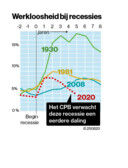 De werkloosheid stijgt en daalt sneller dan tijdens de kredietcrisis.