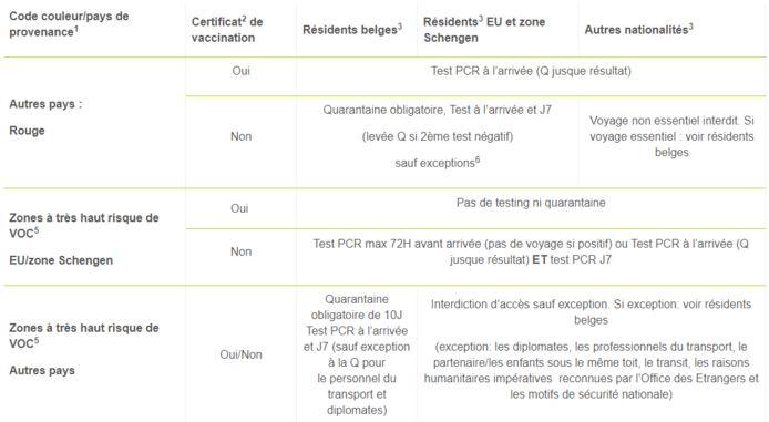 Le tableau ci-dessus récapitule les mesures en vigueur à partir du 01 juillet 2021 pour les pays hors EU/Zone Schengen et autres.