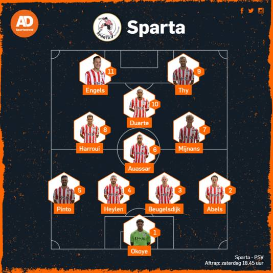 Opstelling Sparta.