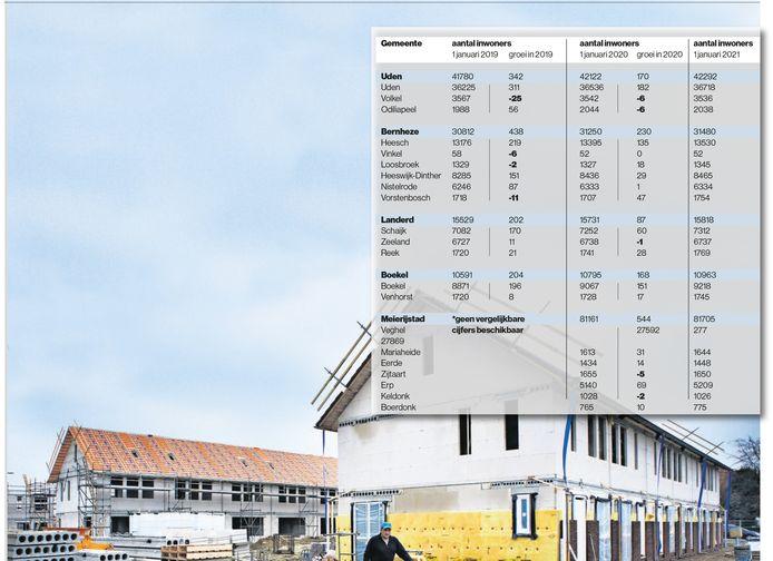 Info van genoemde gemeenten; graphic John Back / BD