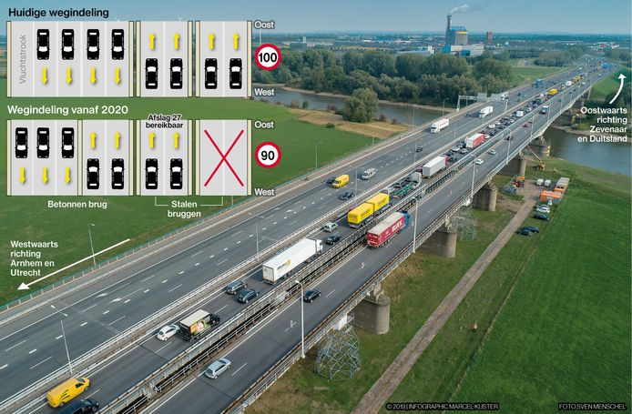 De wegindeling op de IJsselbruggen in de A12 wordt anders, om de belasting op de stalen brugconstructies te verminderen.