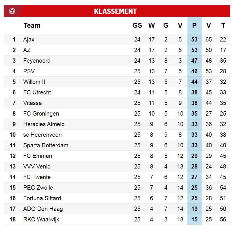 Eredivisie Spielplan