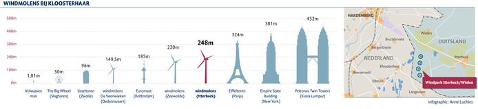 Dertien hoge windmolens verrijzen mogelijk vlak over de Duitse grens bij Itterbeck, niet ver van Kloosterhaar. Mogelijk komen er ook nog vier tot zeven op Hardenbergs grondgebied.  MET LANDNAMEN.