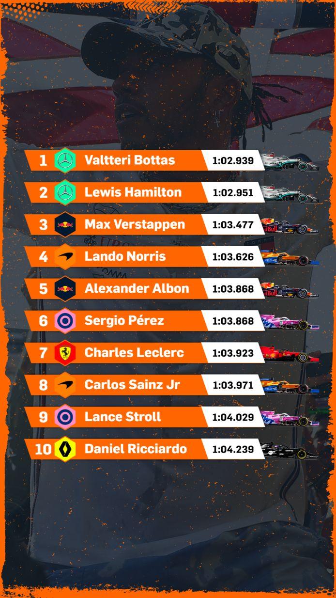 Uitslag kwalificatie GP Oostenrijk