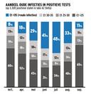 Deze grafiek toont aan wat het aandeel is van de oude infecties in de positieve testresultaten van het labo AZ Delta in Roeselare.