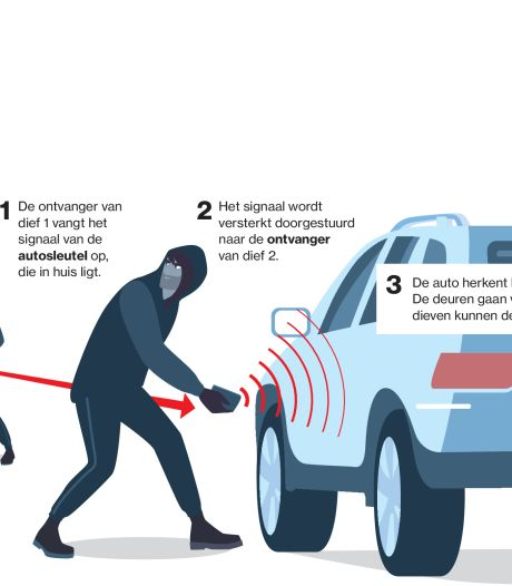 Keyless entry-autodievenbende opgepakt: transport bij Harderwijk onderschept