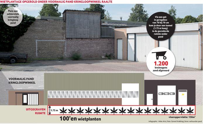 De garagebox en de voormalige kringloopwinkel  in Raalte werden gebruikt als wietplantage.