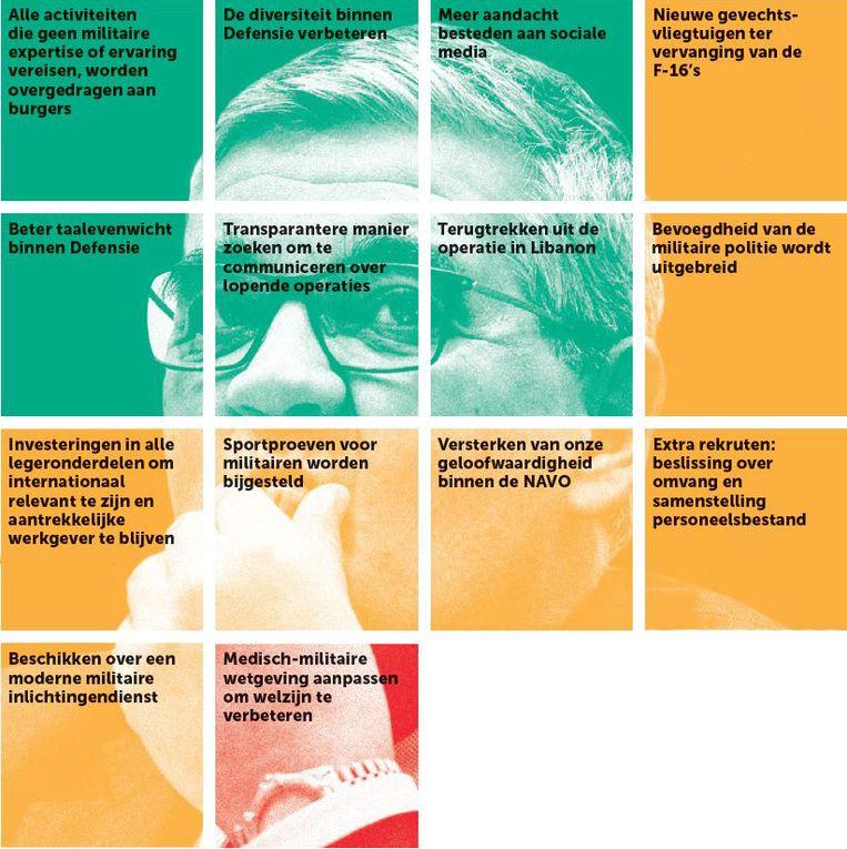 Checklist verwezenlijkingen regering voor Defensie. Klik op het icoontje van het fototoestel om de afbeelding te vergroten. Beeld De Morgen