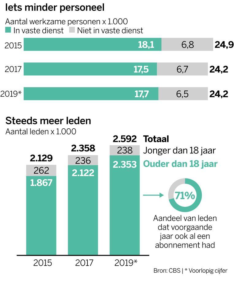 Infographic fitness Beeld Volkskrant infographics, Thijs Balder