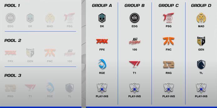 Dit zijn de groepen van het WK.