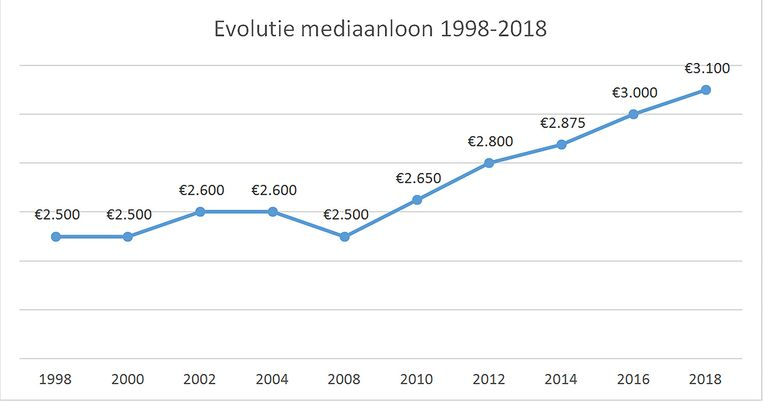 Mediaanloon 1998 tot 2018, volgens de beschikbare gegeven uit het Salariskompas vacature.com. De looncijfers in de grafiek zijn afgerond.