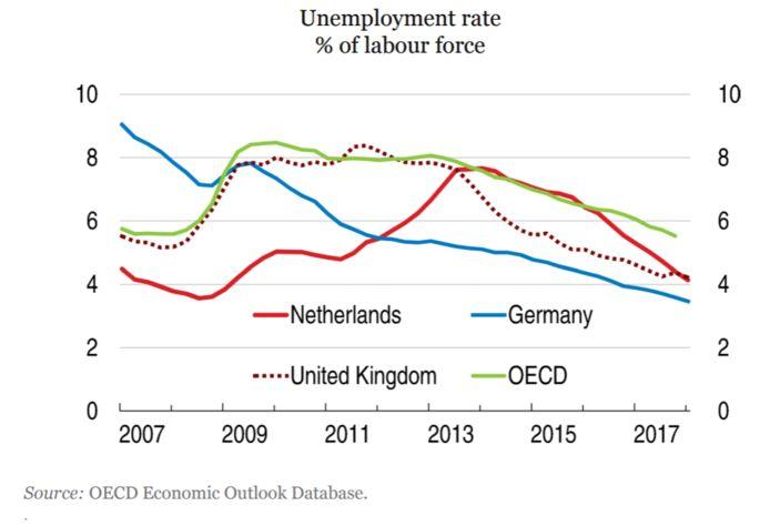 De OECD toont in zijn nieuwe rapport dat de werkeloosheid in Nederland afneemt.