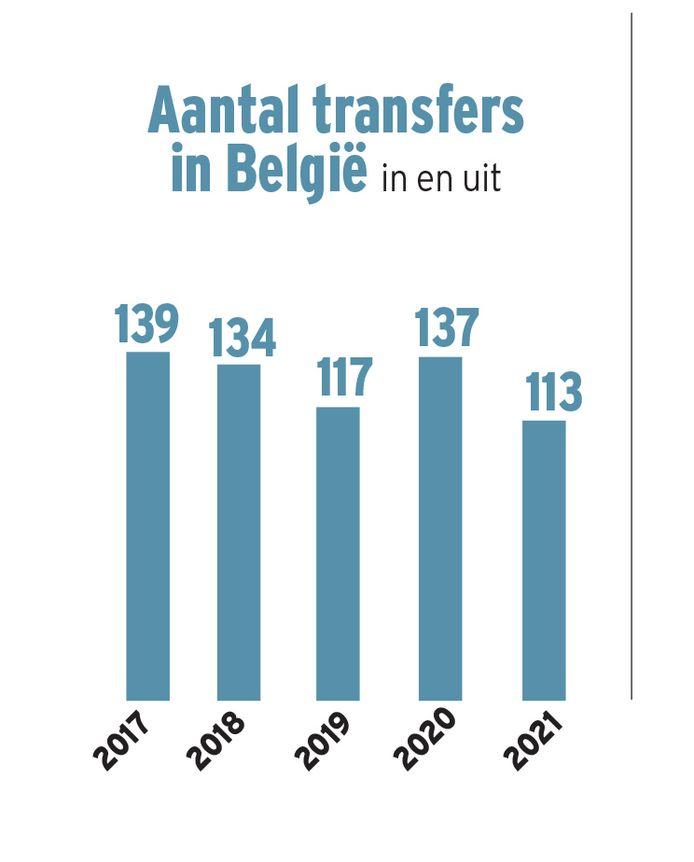 De Belgische wintermercato van 2021 onder de loep.
