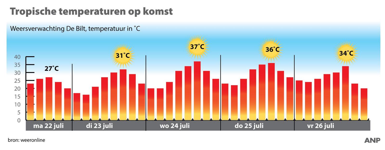 Tropische temperaturen op komst.