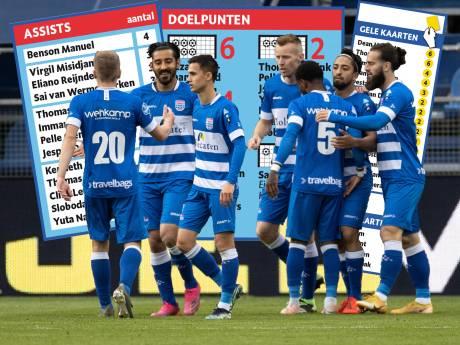 PEC Zwolle op rapport: wie was de beste en wie viel uit de toon in moeizaam seizoen?