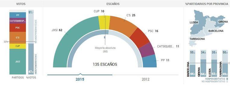 Samenvatting van de verkiezingsuitslag door El Pais. Links de uitslag in stemmen, in het midden de omrekening naar zetels, rechts de uitslagen voor en tegen onafhankelijkheid per provincie. Donkerblauw is voor onafhankelijkheid, lichtblauw tegen. Beeld El Pais