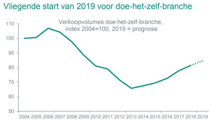 Doe-het-zelfwinkels doen het steeds beter, maar nog niet zo goed als in 2004.