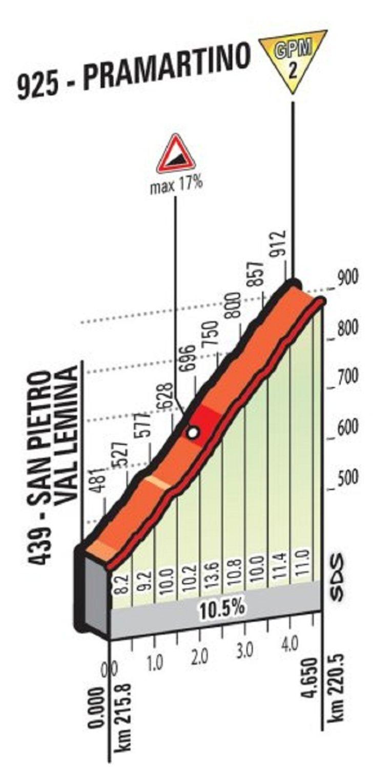 Profiel Pramartino Beeld Giro