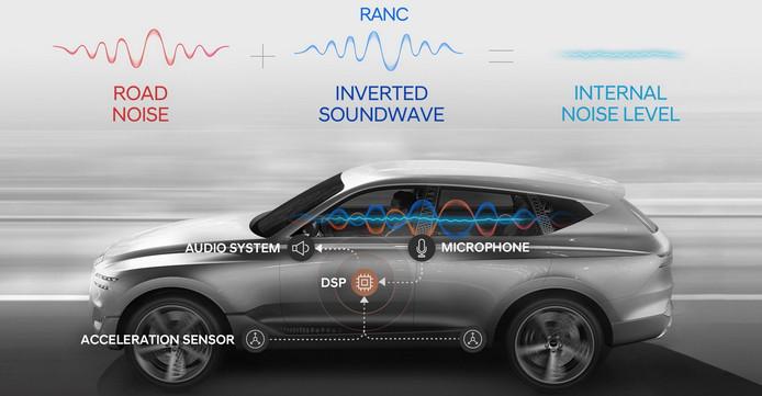 Hyundai's noise cancelling