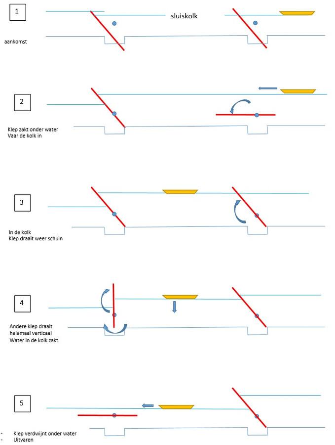 Schematische weergave van de werking van de Vechtvlinder-sluizen bij Junne en Mariënberg.