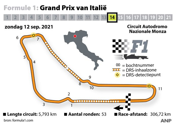 Het circuit van Monza.