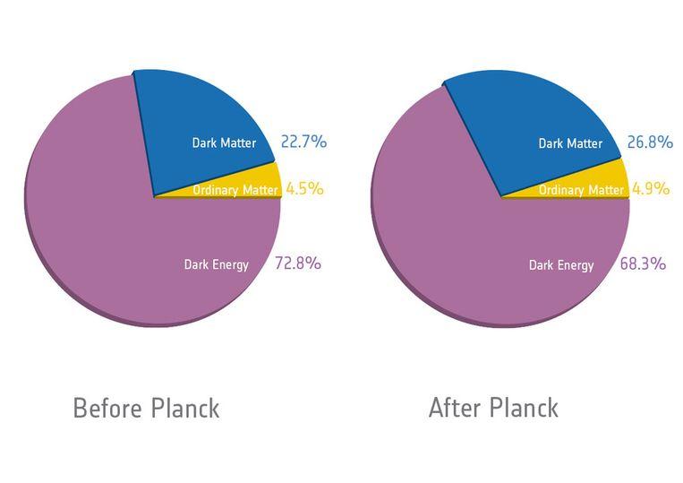 De waargenomen materie in het heelal voor en na de foto van Planck. Beeld ESA