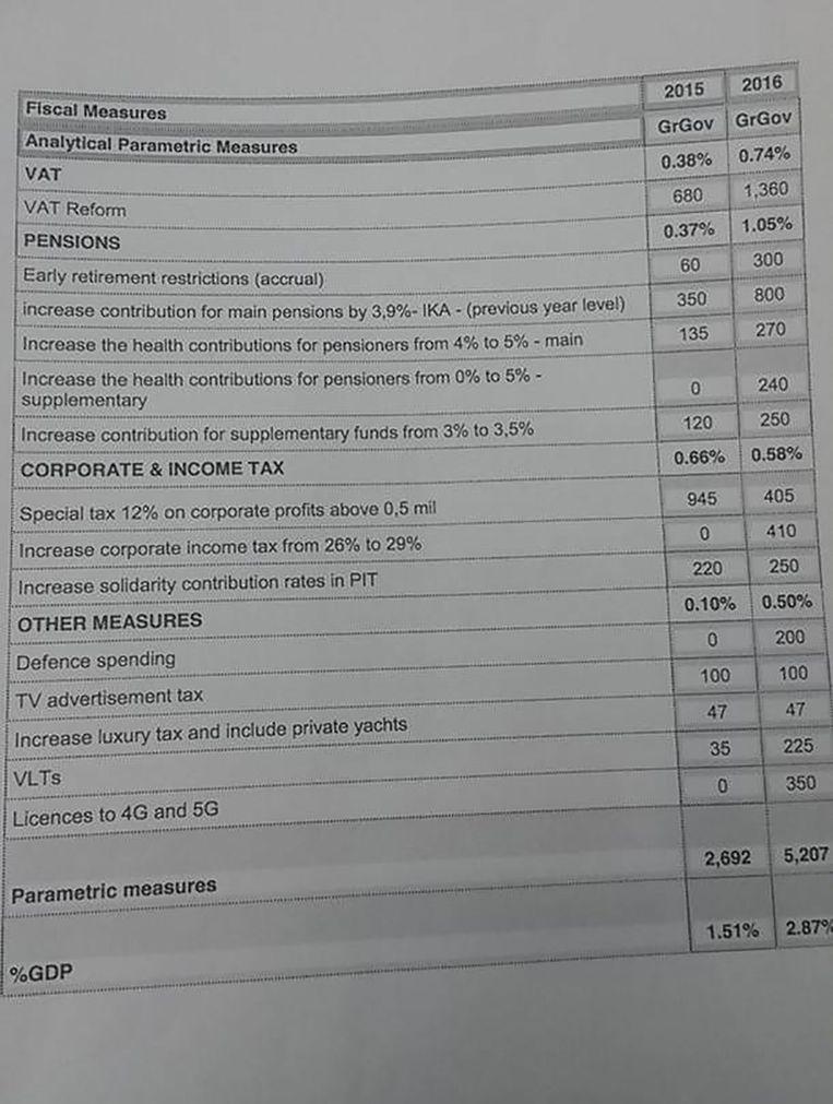 De tabel met de bezuinigingen die Griekenland voorstelt, waaronder een hogere belasting op consumptie en een korting op pensioenen. Beeld de Volkskrant