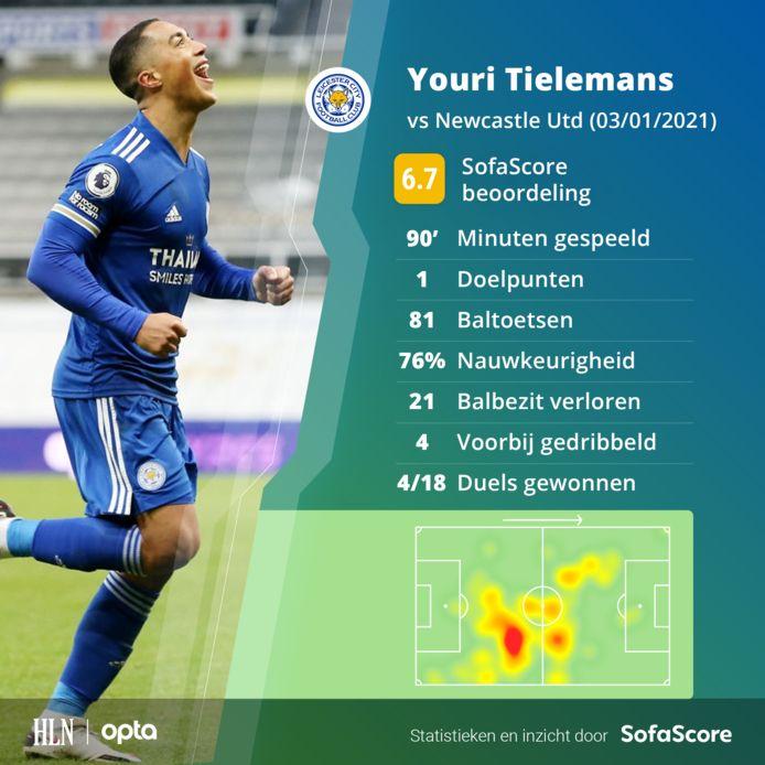 De wedstrijd van Tielemans in statistieken.