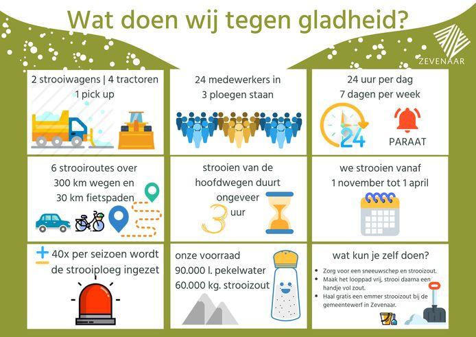 Infographic van de gemeente Zevenaar