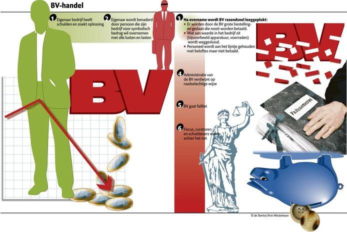 Oplichters kopen voor een symbolisch bedrag een BV en plukken het van binnenuit kaal. Infographic: Arte Westerbaan