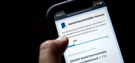 IJsselland en Flevoland overschrijden signaalwaarde door toename van positieve coronatests