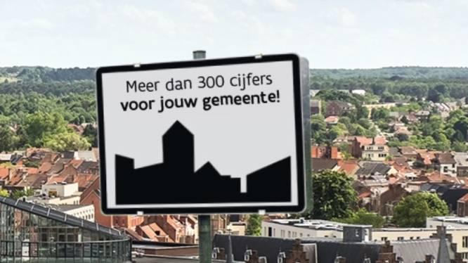 Inwoners van Hooglede en Ruiselede zijn het gelukkigst, Meulebekenaars hebben minst vertrouwen in hun gemeentebestuur