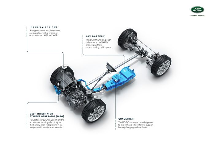 De 'Mild Hybrid' techniek onder de Discovery Sport
