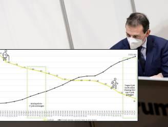 """Deze tijdlijn volgt Vlaanderen voor vaccinaties per leeftijd, maar pin u er niet op vast: """"Het is een ruwe schatting"""""""