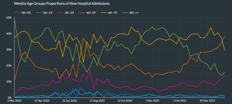 De evolutie van het aantal ziekenhuisopnames toont duidelijk de daling aan bij de ouderen, en de stijging bij de jongere leeftijdsgroepen. Beeld Sciensano