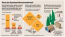 Uit het boek Tomorrow's Timber van Pablo van der Lugt: de grootste milieu- en klimaatwinst is te halen in de bouwfase. Hout heeft de kleinste voetafdruk en slaat zelfs CO2 op. En als bomen worden herplant, is er meer dan genoeg hout in Europa.