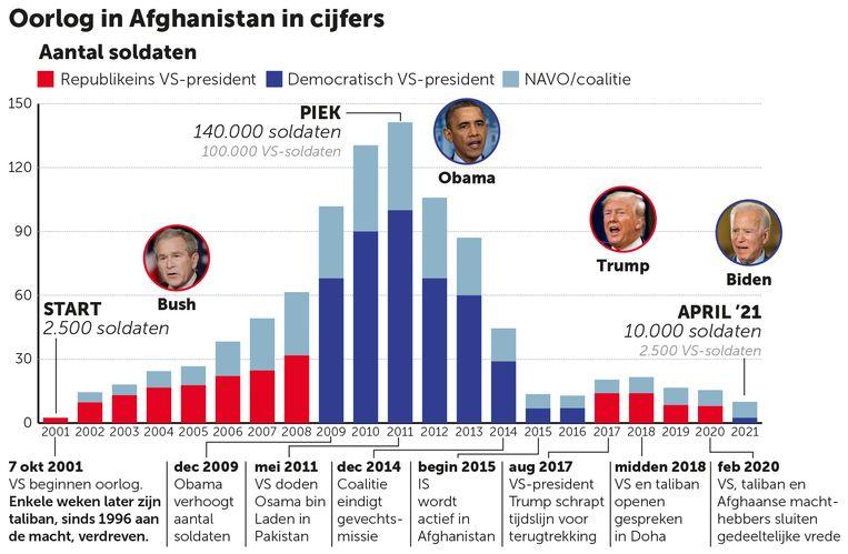 Afghanistan grafiek aantal soldaten Beeld Aljazeera / Brookings / AFP / DM