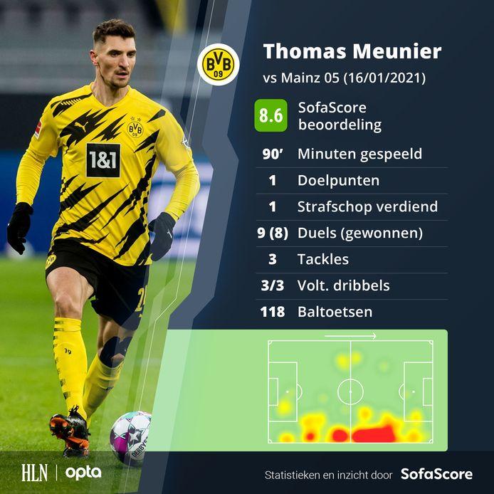 De sterke cijfers van Meunier tegen Mainz.