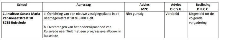 Een screenshot van het resultaat van de aanvraag door het diocesane plannings-en coördinatiecommissie. Onder beslissing van het DPCC staat dat de beslissing uitgesteld werd.