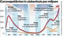 Coronapatienten in ziekenhuis per miljoen inwoners.