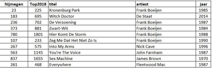 Nummers die onder Nijmeegse stemmers opvallend hoog scoren in de Top 2000 van 2018.