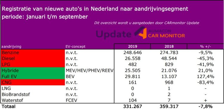 De dieselmotor is ten dode opgeschreven, zo lijkt het na het zien van deze cijfers.