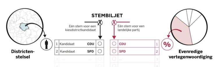Каждый немец получает два голоса: первый за делегата от своего региона, а второй за определение численности каждой партии.  Фотография Де Фолькскранта
