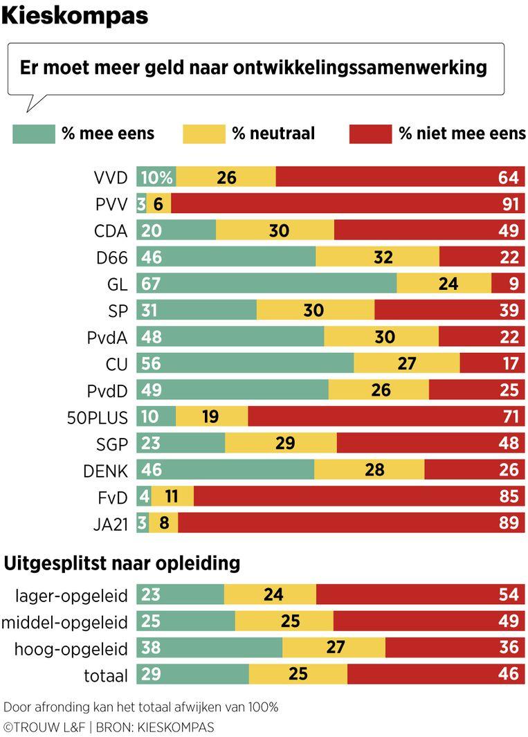 De resultaten uit Kieskompas, zoals dat tot nu toe is ingevuld. Kieskompas heeft de uitslagen representatief gemaakt voor de Nederlandse kiezer, er geldt wel een onzekerheidsmarge.  Beeld Louman & Friso